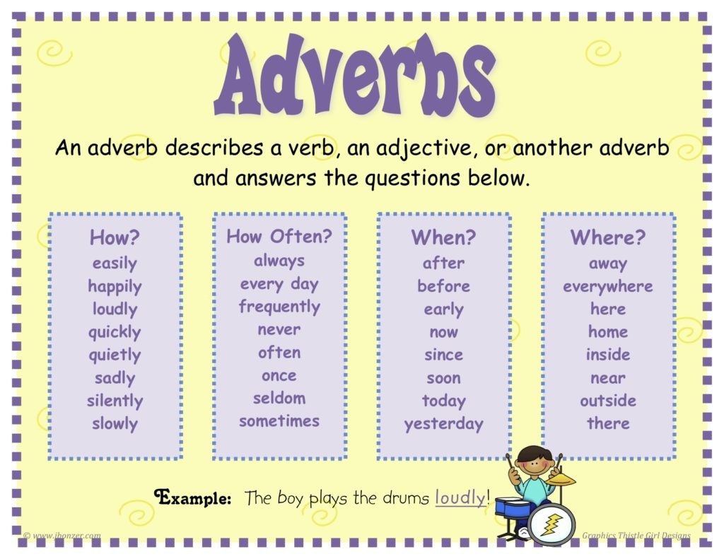 Preposition In Learn In Marathi All Complate: ADVERBS IN ENGLISH