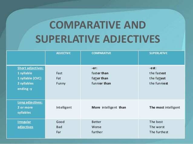 The Comparative And The Superlative Adjectives English Mania